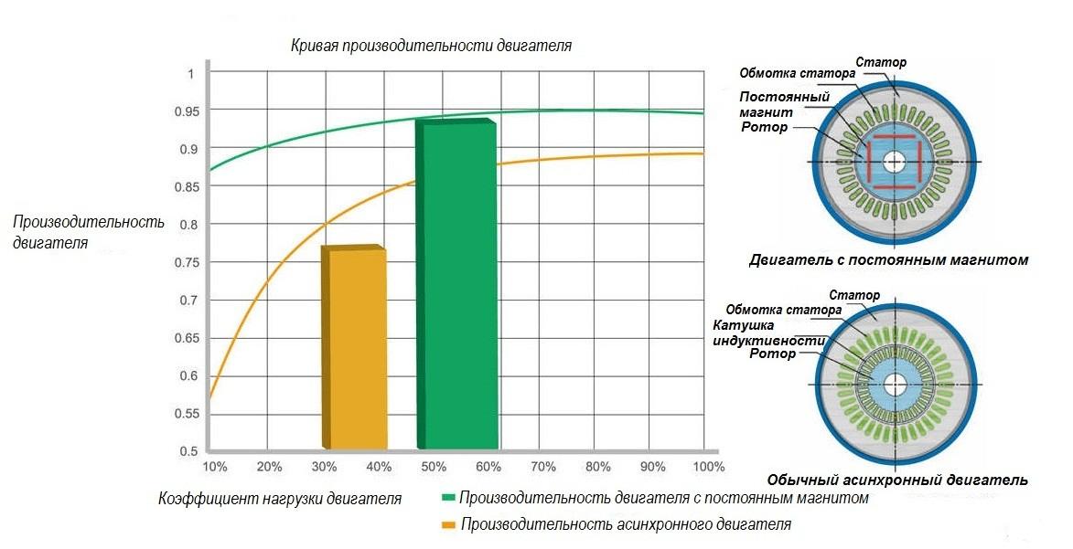 кривая производительности двигателя
