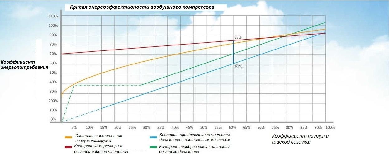 Кривая энергоэффективности воздушного компрессора